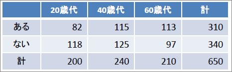 表_正確確率検定(m×n)