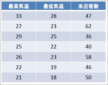 表_No.29偏相関_①店舗における最高気温