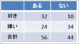 表_25 正確確率検定(2×2)