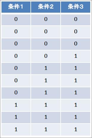 ★表_コクランのQ検定_ゲームの成功率の違い