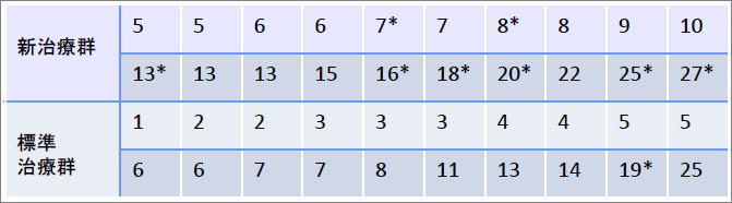 表_生存時間分析