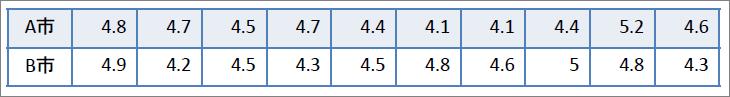 表_2標本t検定_酸性雨の測定結果