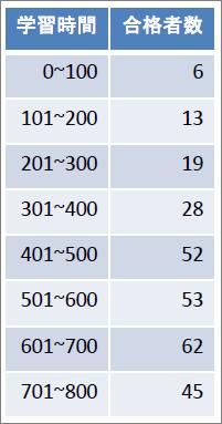表_一般化線形モデル