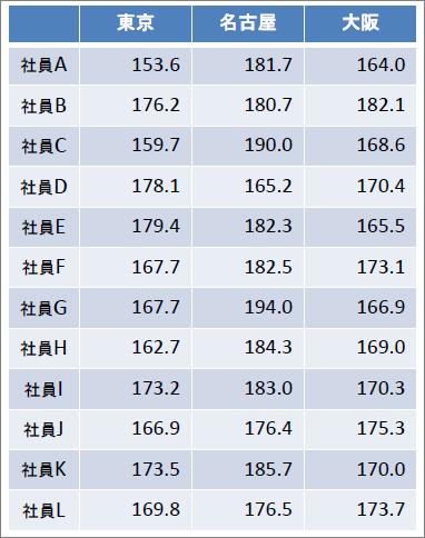 No.7_表_事例_一元配置(対応あり)0803