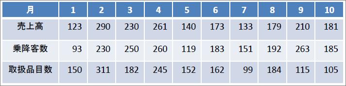表_線形回帰分析(重回帰)