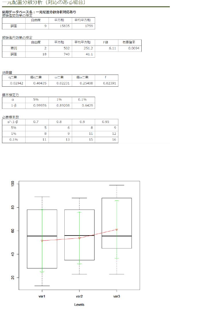差替え用_出力結果_一元配置(対応のある場合) 0713