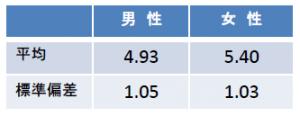 表_2標本t検定 スマートフォン通信速度