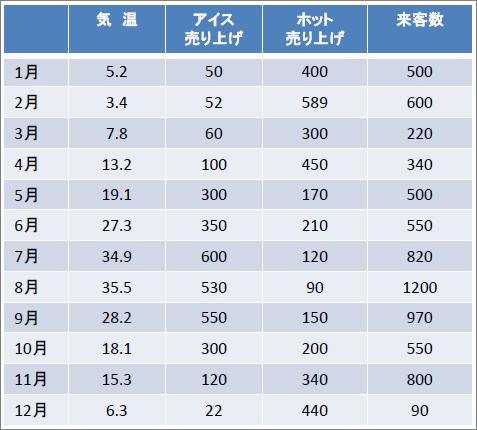 ★積率相関係数 表_売り上げ